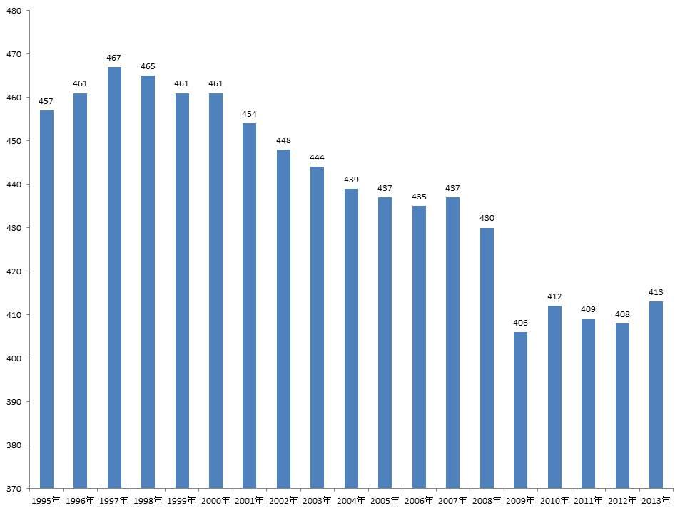 平均年収の推移